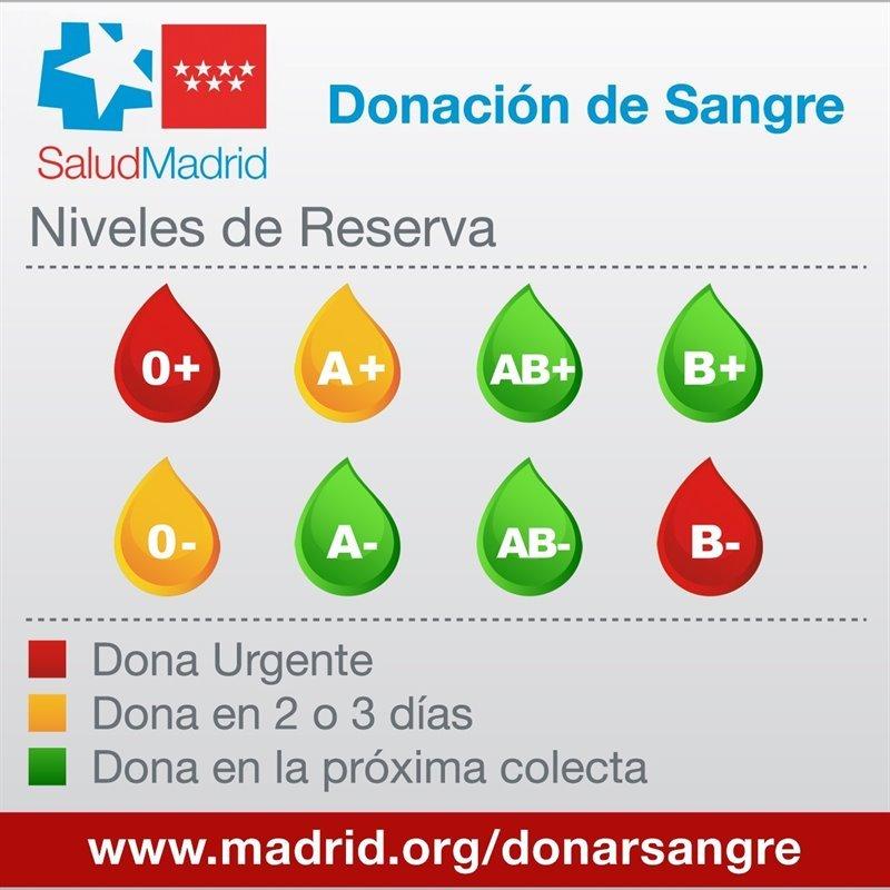 Los hospitales madrileños necesitan con urgencia sangre del grupo '0+' y 'B-'